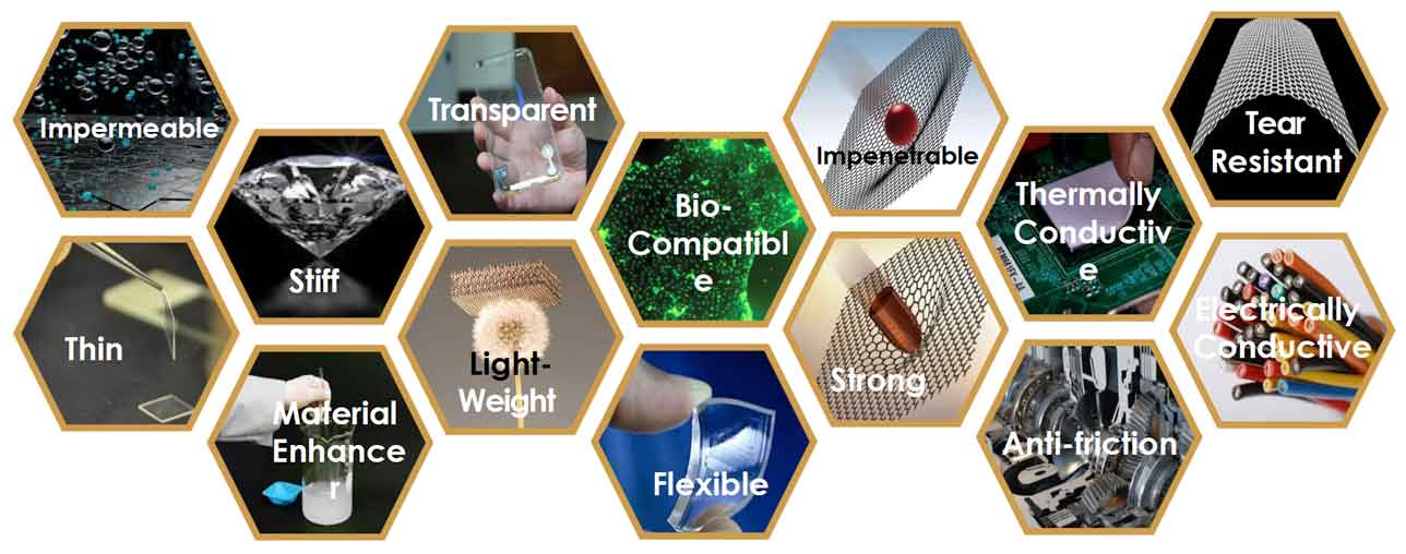 Graphene manufacturer