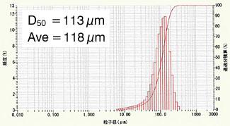 Graphite particle size