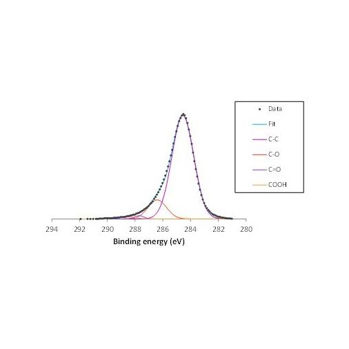 Reduced Oxide Graphene powder RGO